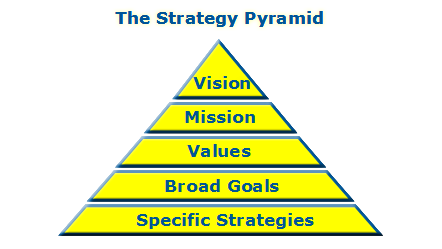 The Stratey Pyramid